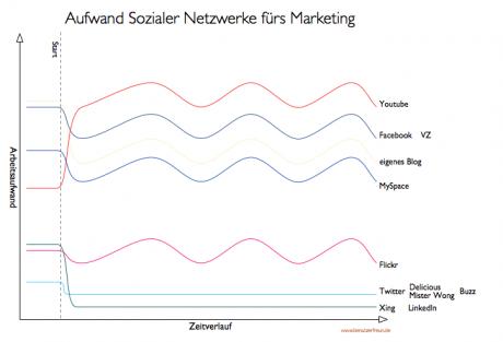 Arbeitsaufwand, sein Engagement in Sozialen Netzwerken zu betreiben