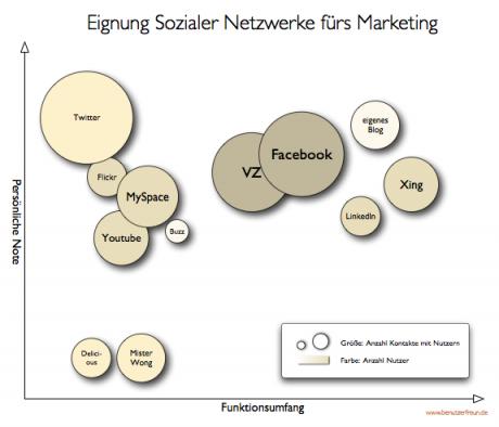 Eignung der verschiedenen Sozialen Dienste fürs Marketing