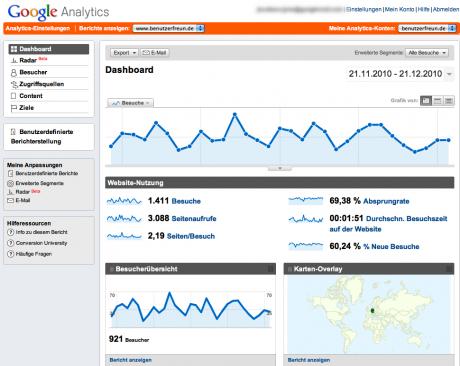Google Analytics bietet mehr Auswertungsmöglichkeiten, als Sie jemals nutzen können.