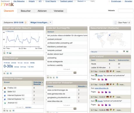 Web Analytics mit Piwik