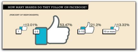 Wie vielen Marken folgt der durchschnittliche Facebook-Nutzer?