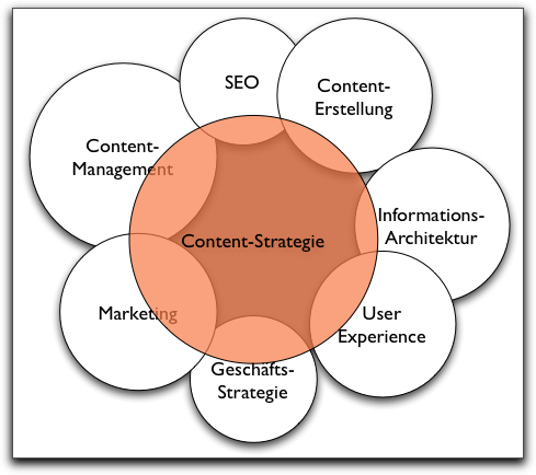Diagramm Content-Strategie
