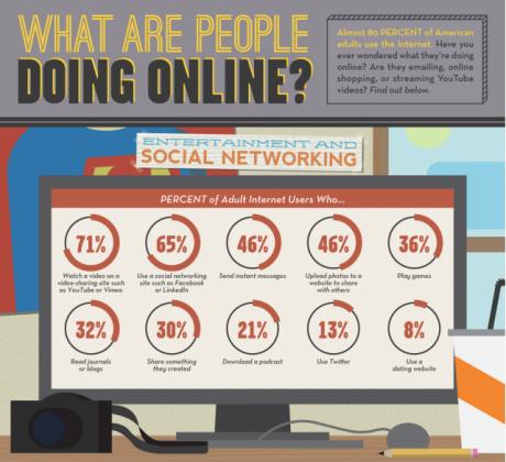 Infografik zu den Ergebnissen der Pew Internet Survey