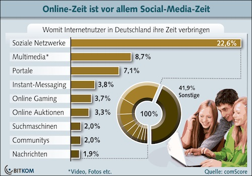Diagramm Studienergebnisse online-Zeit
