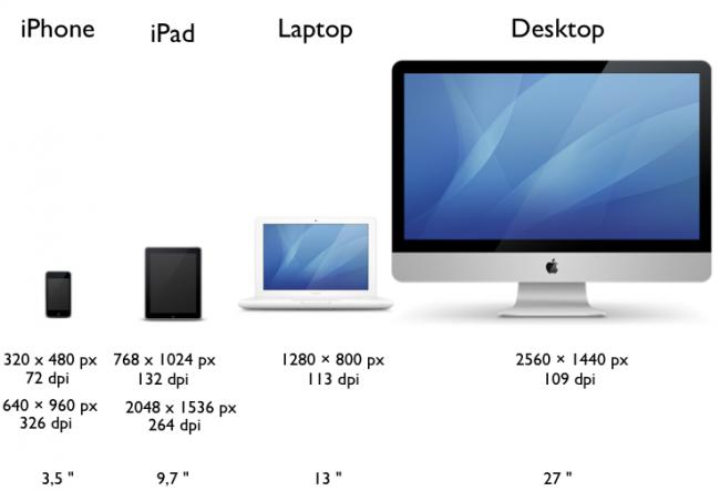 Darstellung der Bildschirmgrößen und Auflösungen verschiedener Apple-Geräte