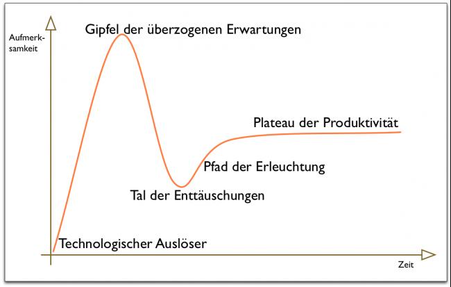 Diagramm Gartner Hype Zyklus