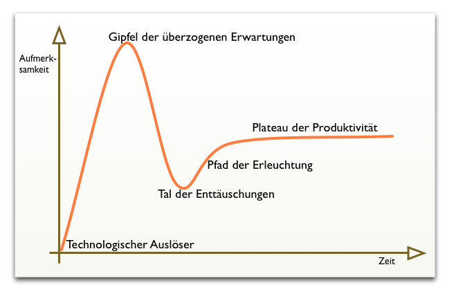 Diagramm Gartner Hype Cycle