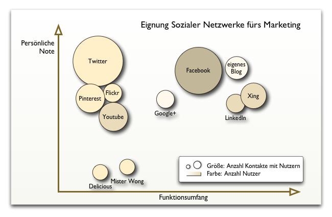 Diagramm Eignung Sozialer Netzwerke fürs Marketing