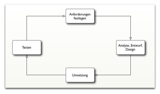 Ablaufschema agile Entwicklung
