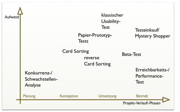 Testmethoden und ihr typischer Einsatz im Website-Projekt
