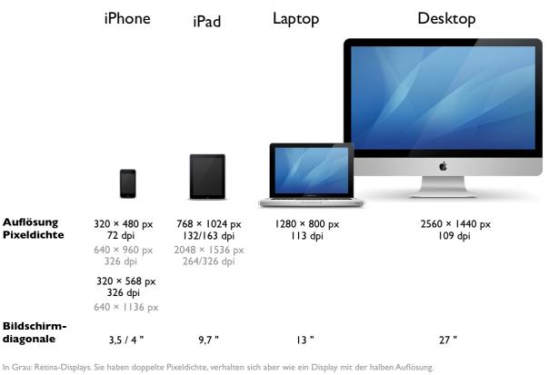 Bildschirmgrößen&Auflösungen Apple-Geräte