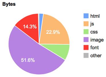 Diagramm Inhaltsgröße Seitenelemente