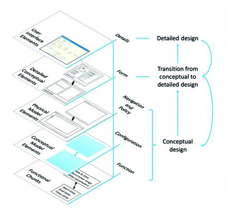 Diagramm Conceptual Model