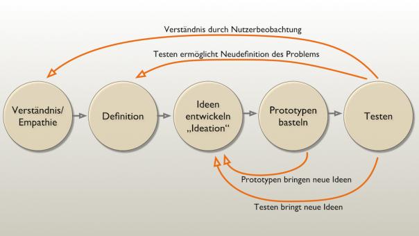 Diagramm Design-Thinking-Phasen