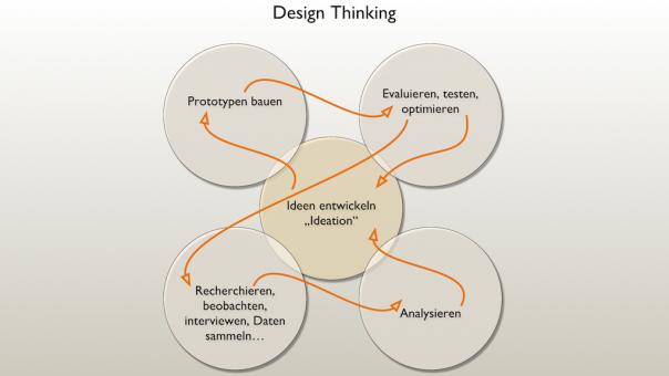 Diagramm Design-Thinking-Prozess