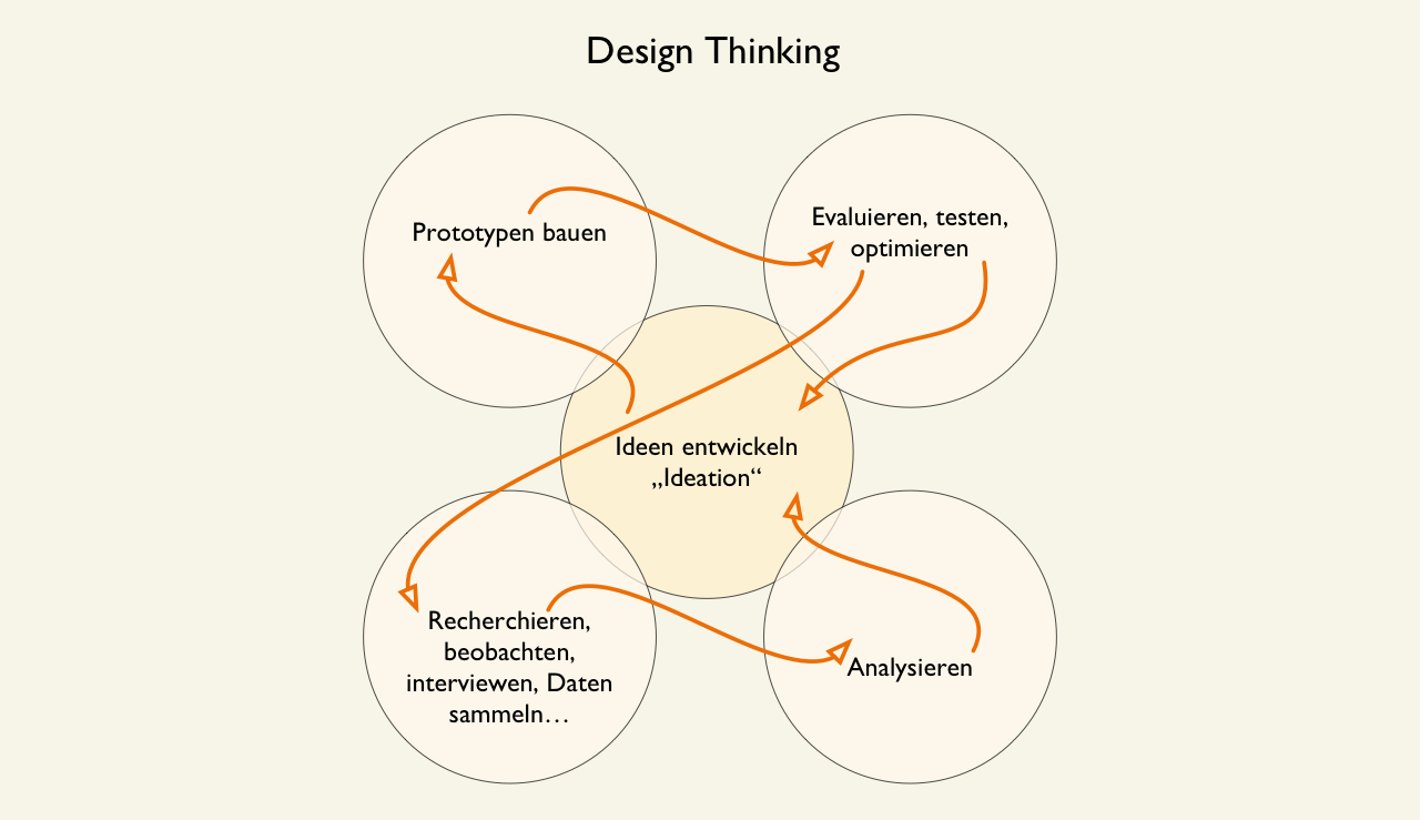 Design Thinking – bessere Ideen mit visuellem Denken – Newsletter 9/2017