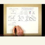 Sketchnotes – Protokolle mit Spaß