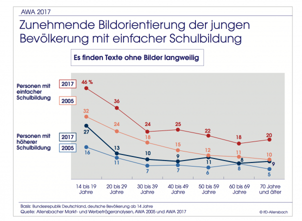 Diagramm Beispielstatistik aus der Allensbacher Markt- und Werbeträgeranalyse