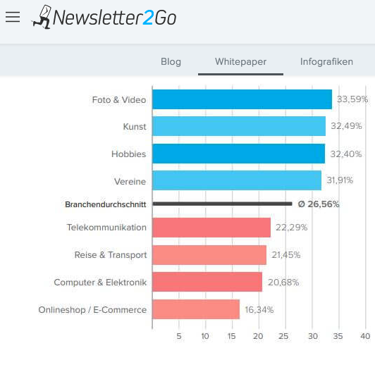 Durchschnittliche Öffnungsraten Newsletter