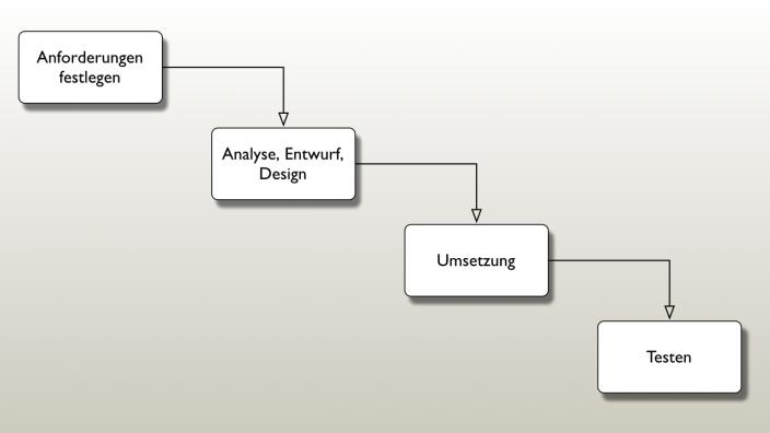 Wasserfall-Modell Webentwicklung