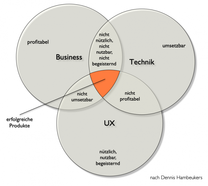 Diagramm Überschneidung UX, Technik & Business