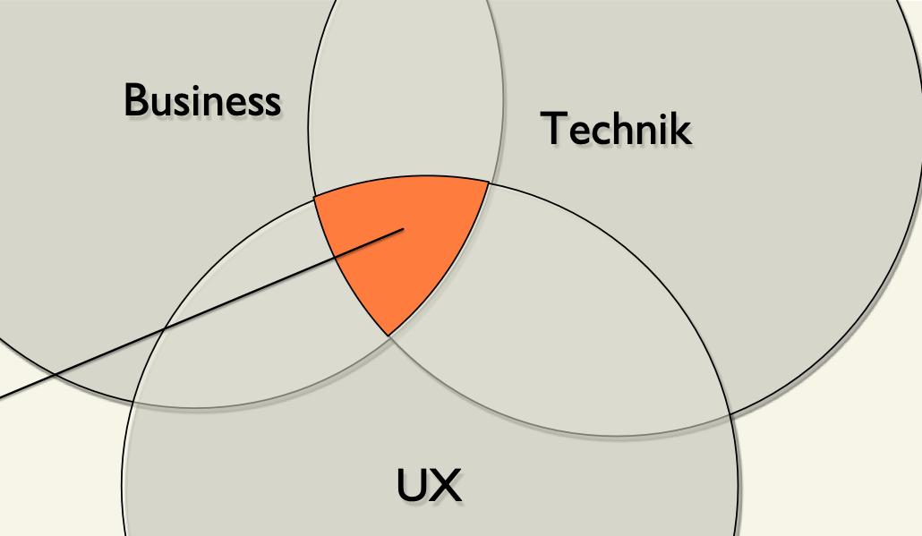 Vorschaubild UX für Business+Entwicklung