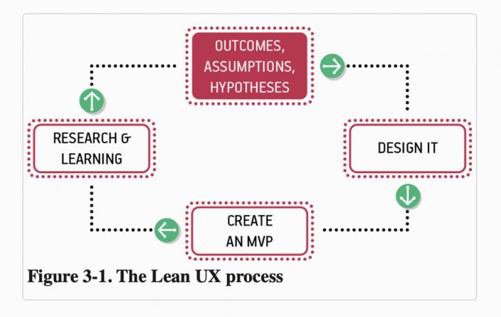 Der Lean-UX-Prozess nach Gothelf
