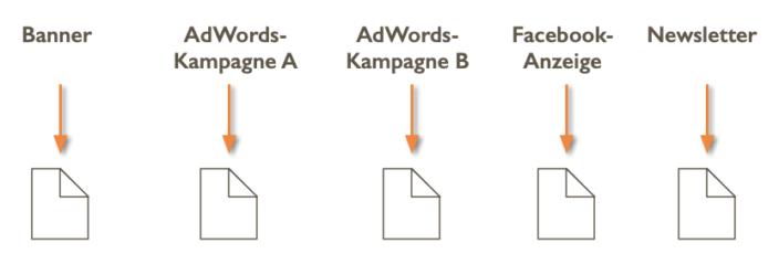 Schema Landingpages Prinzip