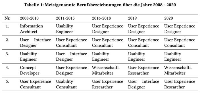 Tabelle Berufsbezeichnungen UX-Branche