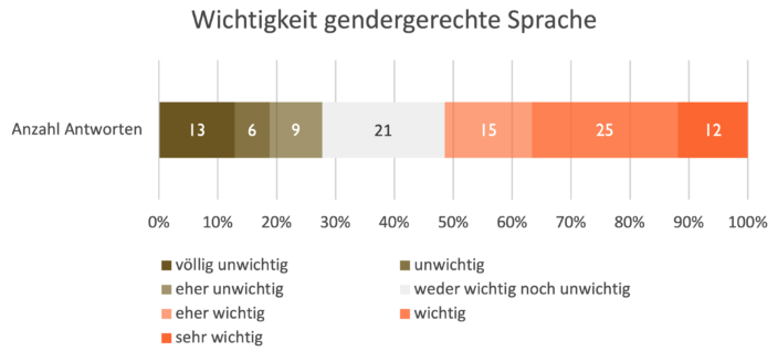Diagramm Befragung Wichtigkeit Gendern