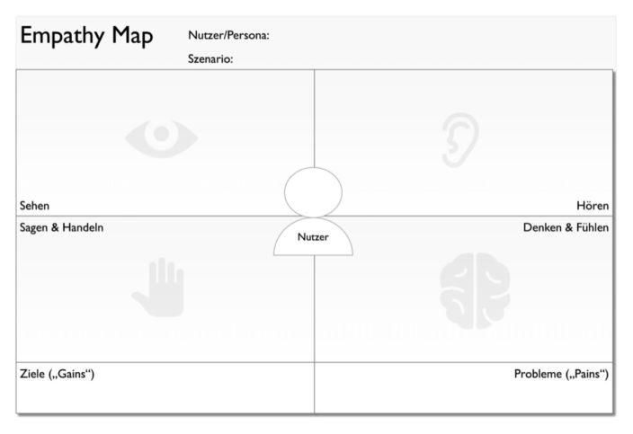Vorlage Empathy Map