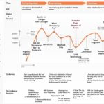 Customer Journey Maps erstellen – Newsletter 8/2021